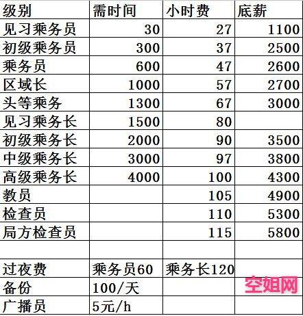 东海航空薪资2.jpg